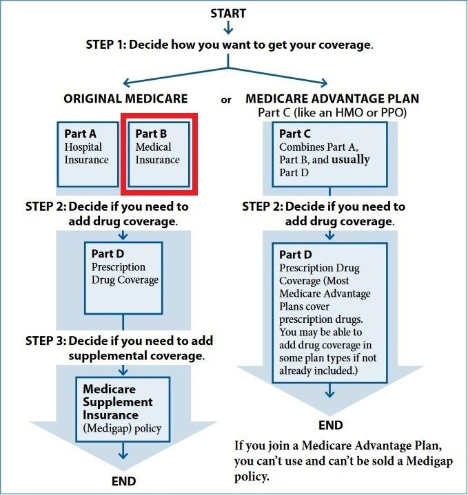Medicare part b paramount retirement solutions medicare part b ccuart Image collections