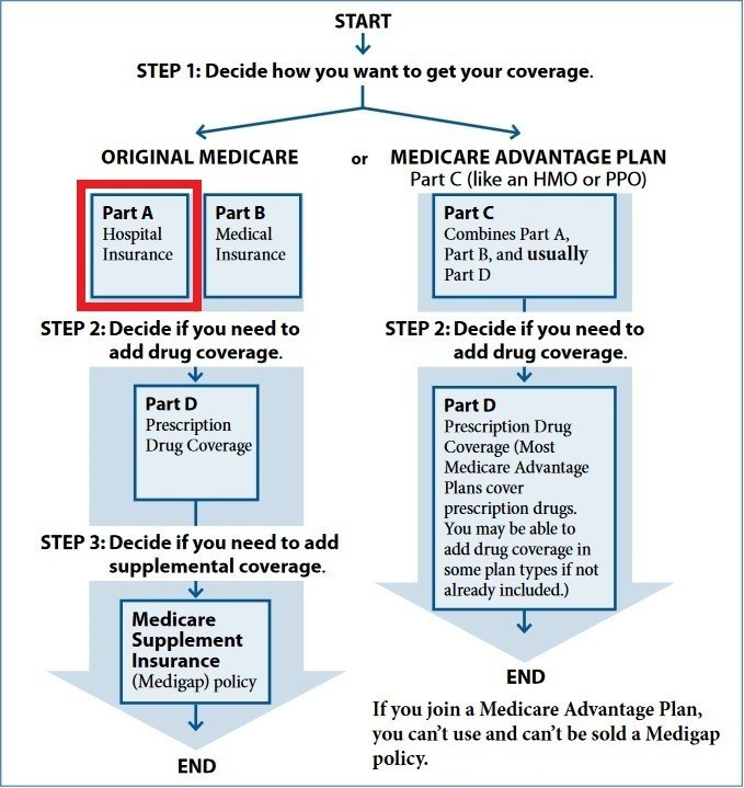 medicare part a what does it cover