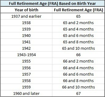 Social Security Income Full Retirement Age Chart