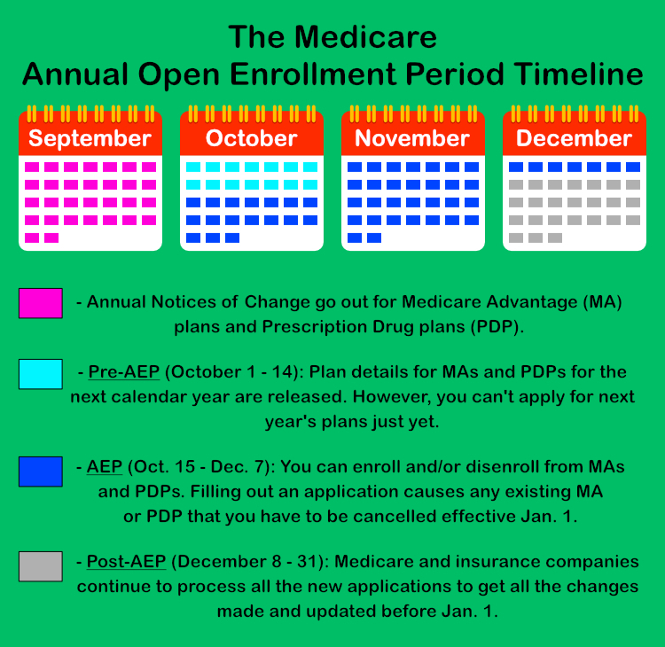The 2019 Ultimate Guide to Medicare's Annual Open Enrollment